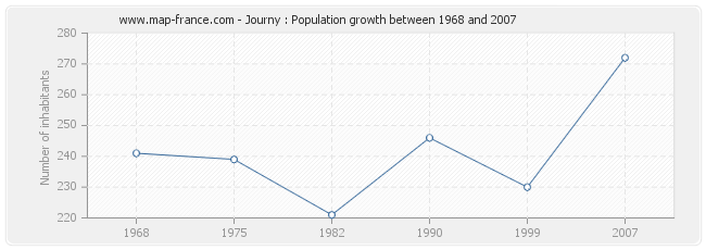 Population Journy