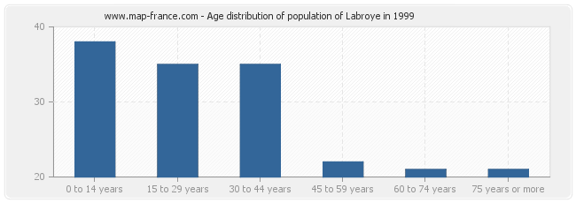 Age distribution of population of Labroye in 1999