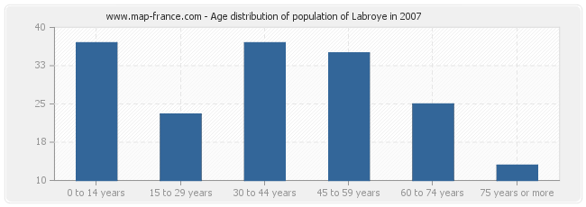Age distribution of population of Labroye in 2007