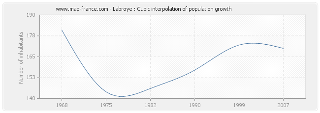 Labroye : Cubic interpolation of population growth