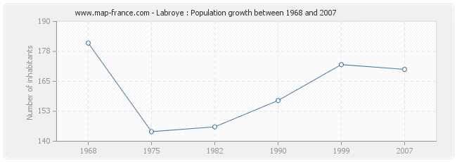Population Labroye