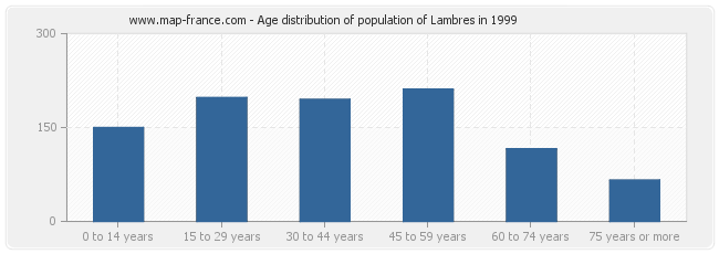 Age distribution of population of Lambres in 1999