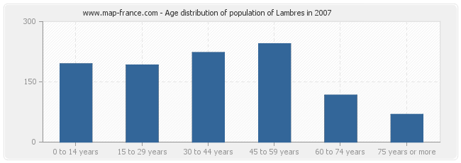 Age distribution of population of Lambres in 2007