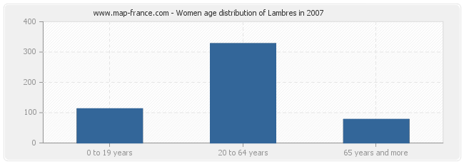Women age distribution of Lambres in 2007