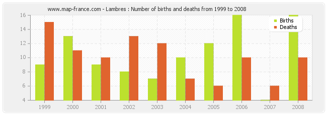 Lambres : Number of births and deaths from 1999 to 2008