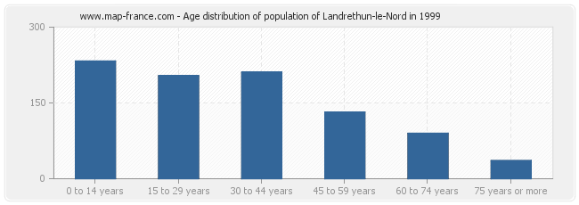 Age distribution of population of Landrethun-le-Nord in 1999