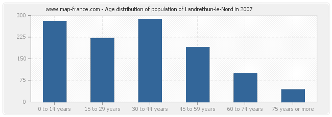 Age distribution of population of Landrethun-le-Nord in 2007