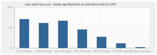 Women age distribution of Landrethun-le-Nord in 2007