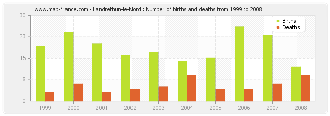 Landrethun-le-Nord : Number of births and deaths from 1999 to 2008