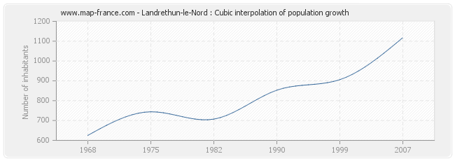Landrethun-le-Nord : Cubic interpolation of population growth