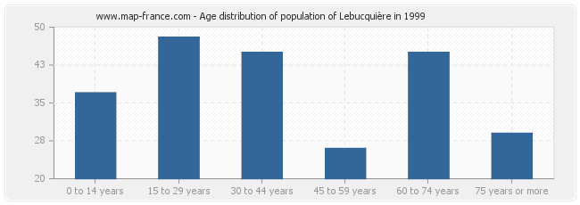 Age distribution of population of Lebucquière in 1999