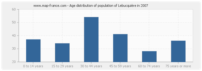 Age distribution of population of Lebucquière in 2007