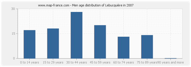 Men age distribution of Lebucquière in 2007