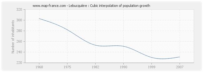 Lebucquière : Cubic interpolation of population growth