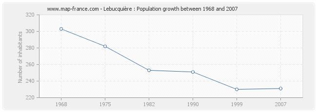 Population Lebucquière