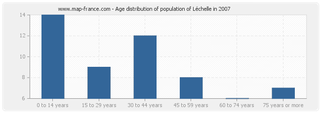 Age distribution of population of Léchelle in 2007