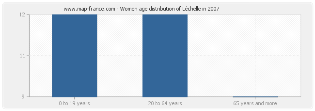 Women age distribution of Léchelle in 2007