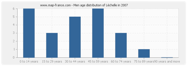 Men age distribution of Léchelle in 2007