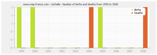 Léchelle : Number of births and deaths from 1999 to 2008