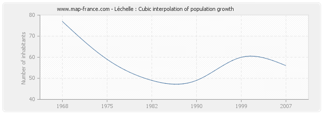 Léchelle : Cubic interpolation of population growth