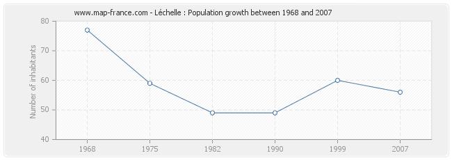 Population Léchelle