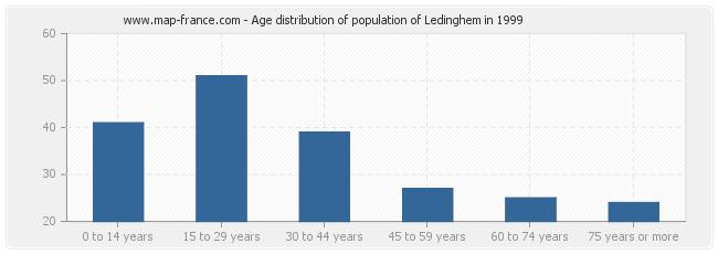 Age distribution of population of Ledinghem in 1999