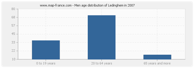 Men age distribution of Ledinghem in 2007