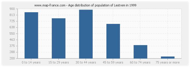 Age distribution of population of Lestrem in 1999
