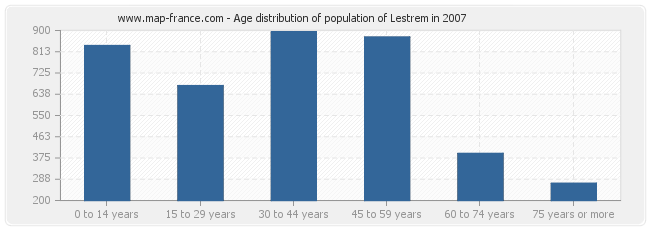 Age distribution of population of Lestrem in 2007