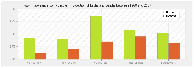 Lestrem : Evolution of births and deaths between 1968 and 2007