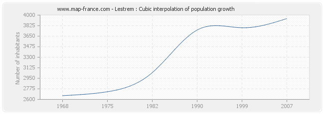 Lestrem : Cubic interpolation of population growth