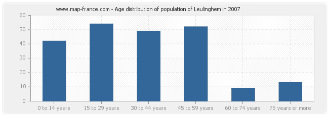 Age distribution of population of Leulinghem in 2007