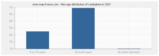 Men age distribution of Leulinghem in 2007