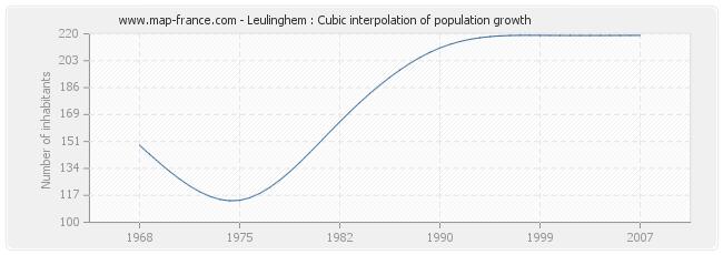 Leulinghem : Cubic interpolation of population growth