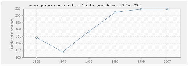 Population Leulinghem