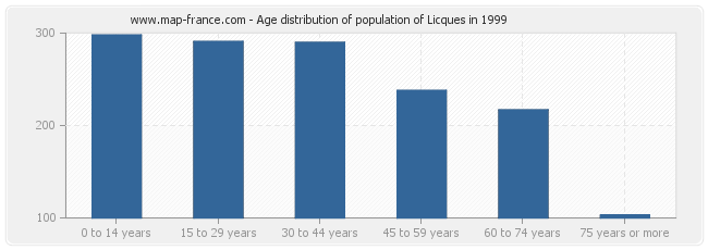 Age distribution of population of Licques in 1999