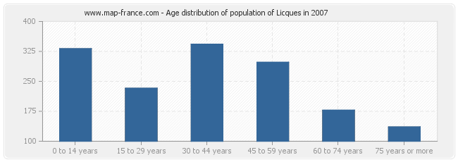 Age distribution of population of Licques in 2007