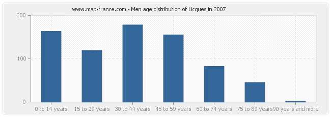 Men age distribution of Licques in 2007