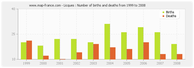 Licques : Number of births and deaths from 1999 to 2008