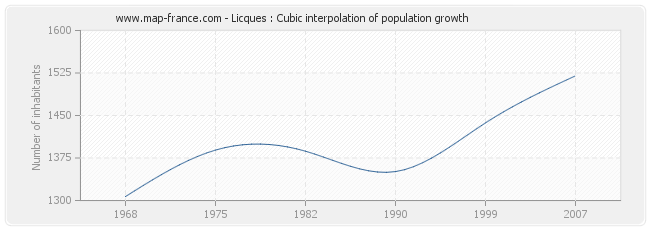 Licques : Cubic interpolation of population growth