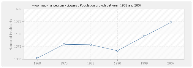 Population Licques