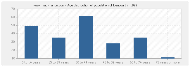 Age distribution of population of Liencourt in 1999