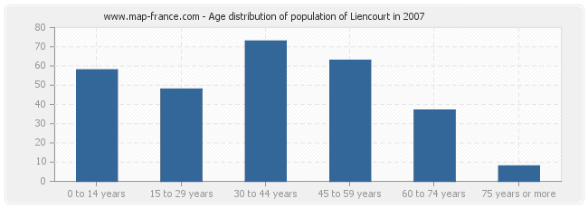 Age distribution of population of Liencourt in 2007