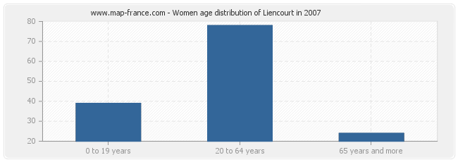 Women age distribution of Liencourt in 2007