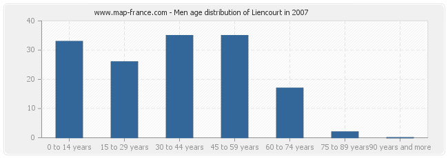 Men age distribution of Liencourt in 2007