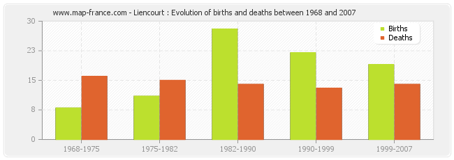 Liencourt : Evolution of births and deaths between 1968 and 2007