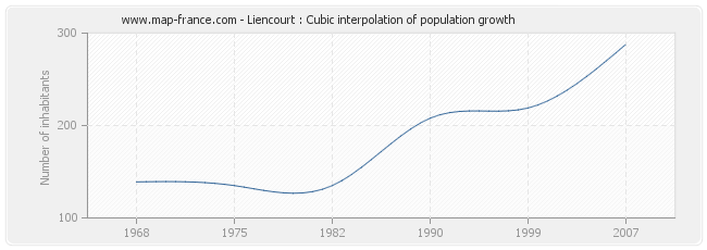 Liencourt : Cubic interpolation of population growth
