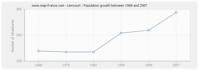 Population Liencourt