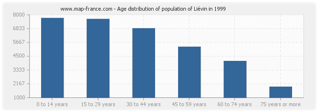 Age distribution of population of Liévin in 1999