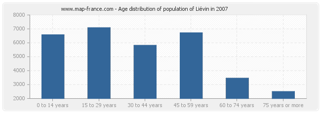 Age distribution of population of Liévin in 2007